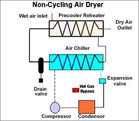 Air Dryer Pengering Udara Artikel Teknologi Indonesia