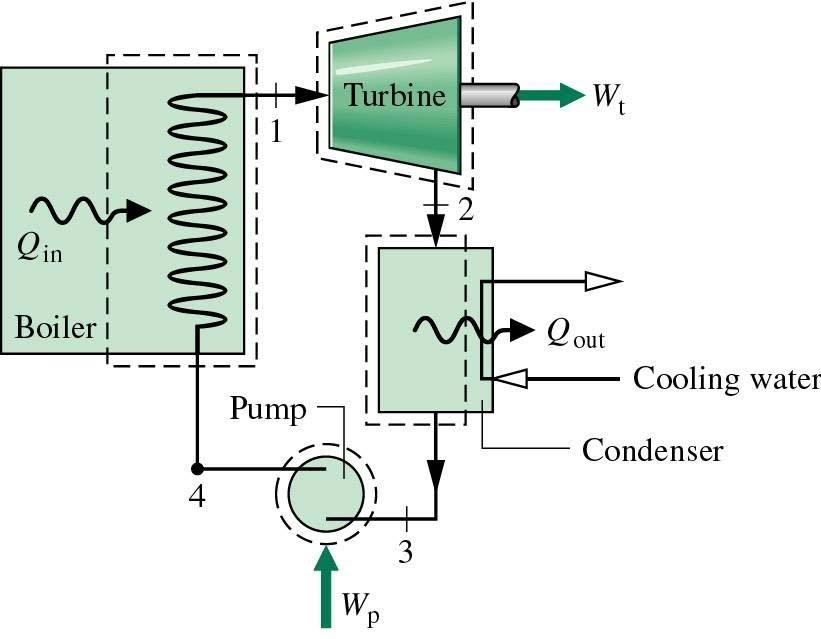Siklus rankine termodinamika fisika 20110930 200539g diagram temperatur entalpi ccuart Images