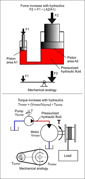 Working principle of hydraulic system technology articles ccuart Image collections
