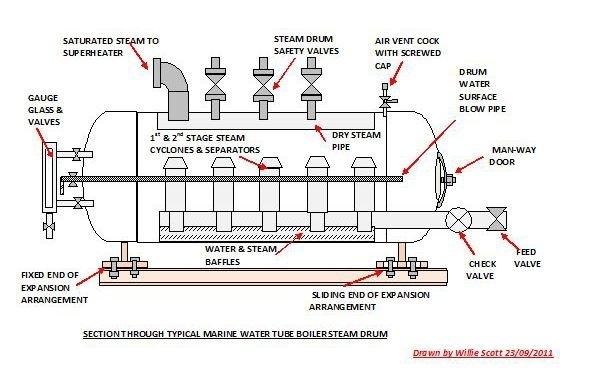 Steam Drum Pada Boiler Pipa Air 171 Artikel Teknologi Com