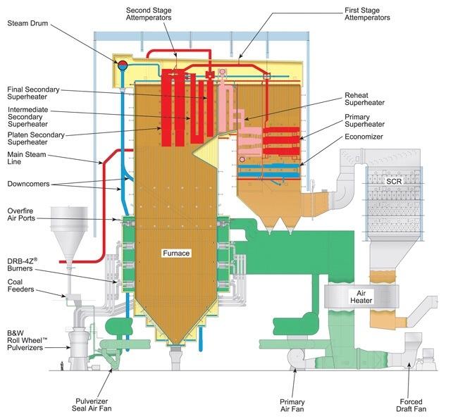 Subcritical Boiler