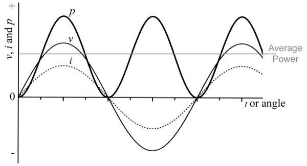 Pengertian beban resistif induktif dan kapasitif pada jaringan gelombang arus dan tegangan listrik yang melewati resistor akan selalu bersamaan membentuk bukit dan lembah dengan kata lain beban resistif tidak akan ccuart Gallery