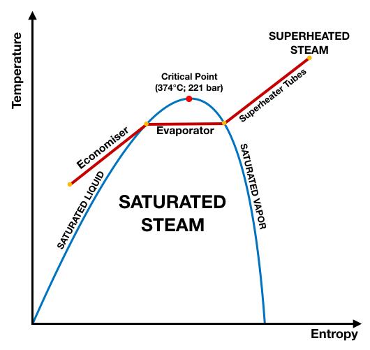 Diagram T-s Boiler Superheater
