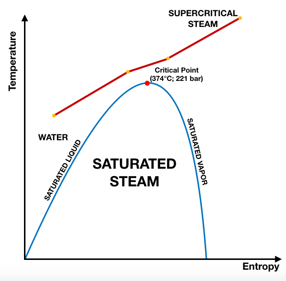 Prinsip Kerja Boiler Supercritical