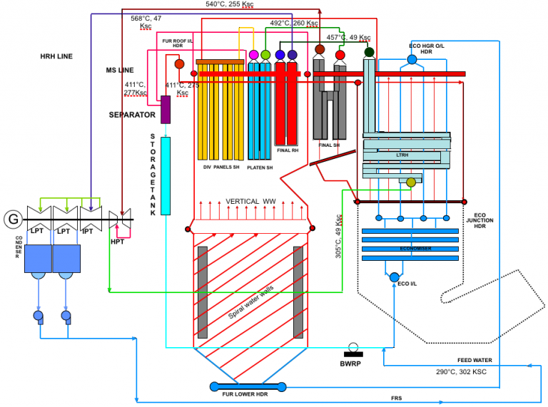 Supercritical Steam Generator ~ Working principle of supercritical steam generators