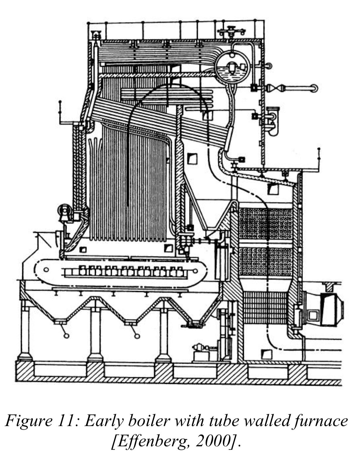 classification of boiler